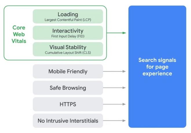 Capture d'écran Google Page Experience par Google