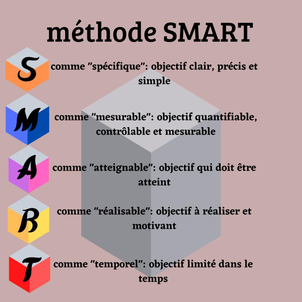 méthode SMART